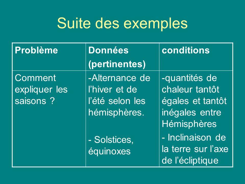 Suite des exemples Problème Données (pertinentes) conditions