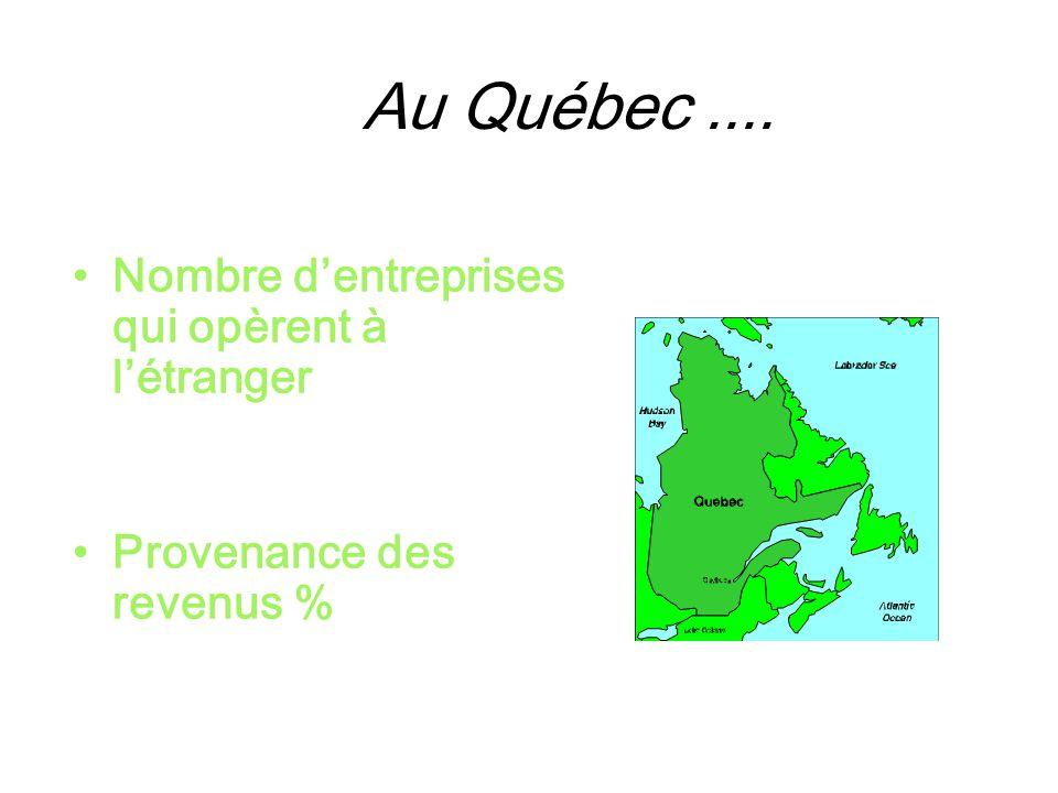 Au Québec .... Nombre d'entreprises qui opèrent à l'étranger