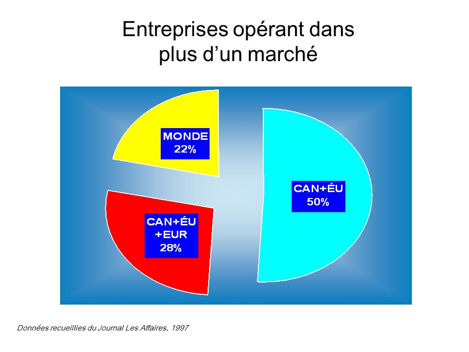 Entreprises opérant dans plus d'un marché