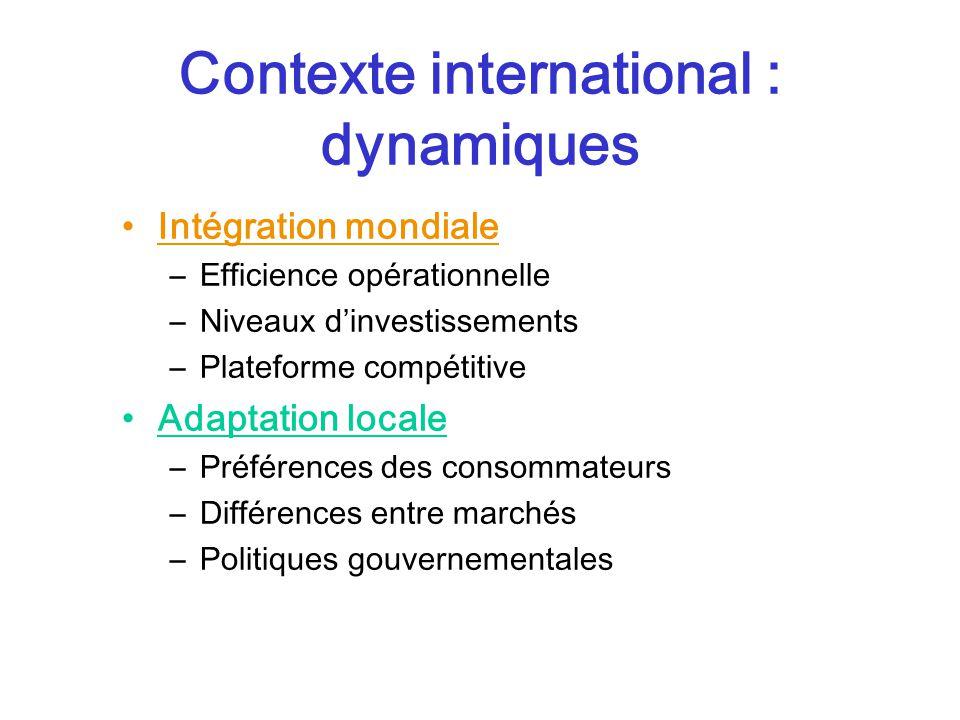 Contexte international : dynamiques