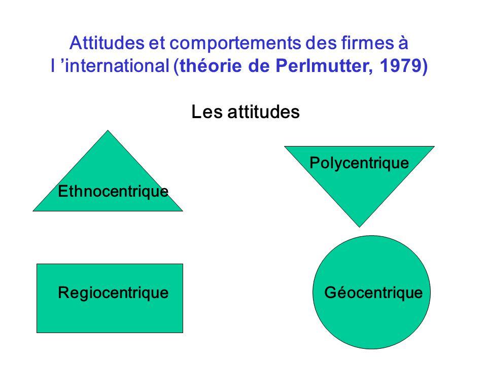 Attitudes et comportements des firmes à l 'international (théorie de Perlmutter, 1979)