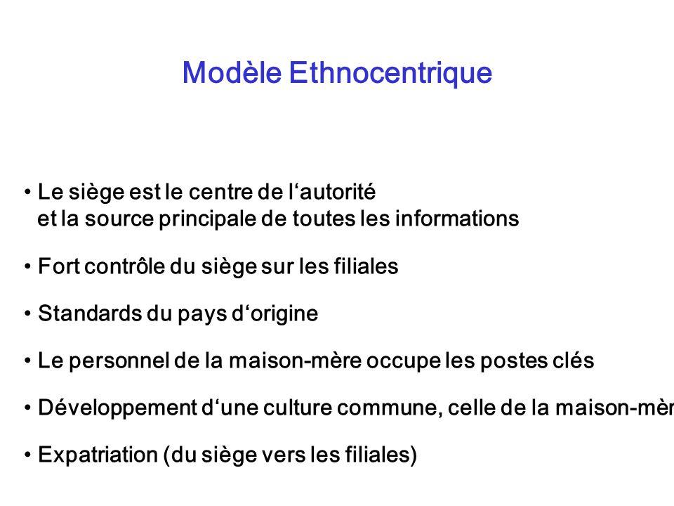 Modèle Ethnocentrique