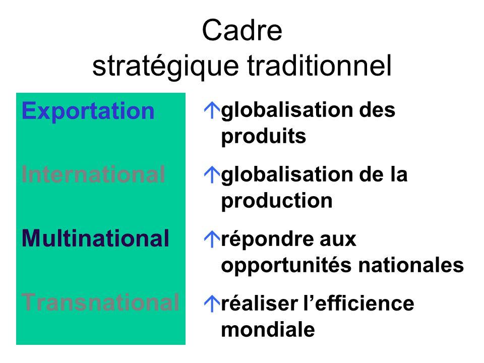 Cadre stratégique traditionnel