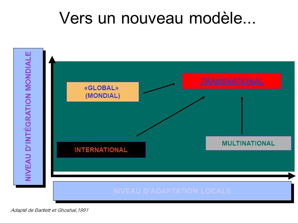 NIVEAU D'INTÉGRATION MONDIALE NIVEAU D'ADAPTATION LOCALE