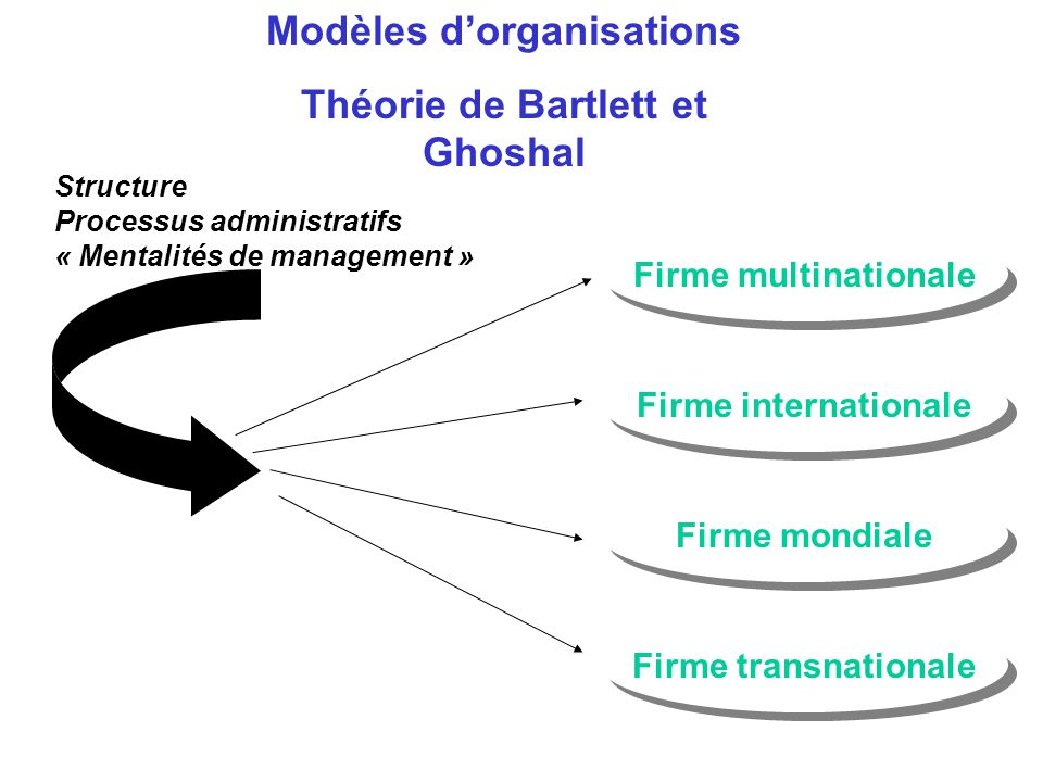 Modèles d'organisations Théorie de Bartlett et Ghoshal