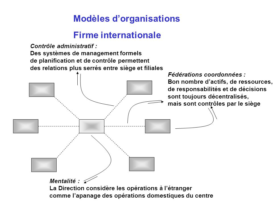 Modèles d'organisations Firme internationale