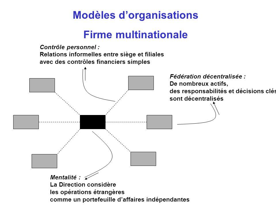 Modèles d'organisations