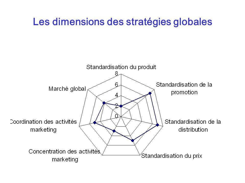 Les dimensions des stratégies globales