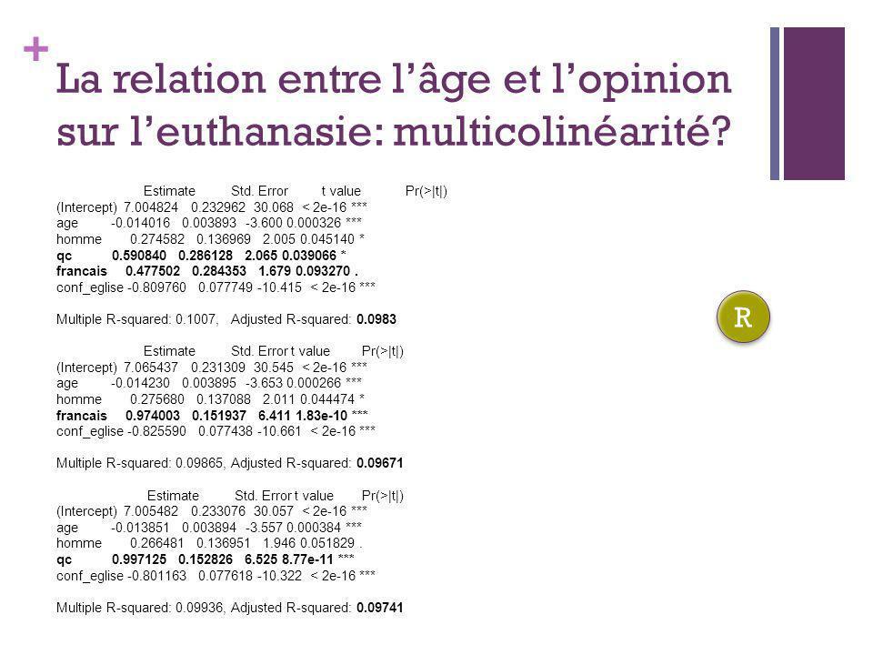 La relation entre l'âge et l'opinion sur l'euthanasie: multicolinéarité