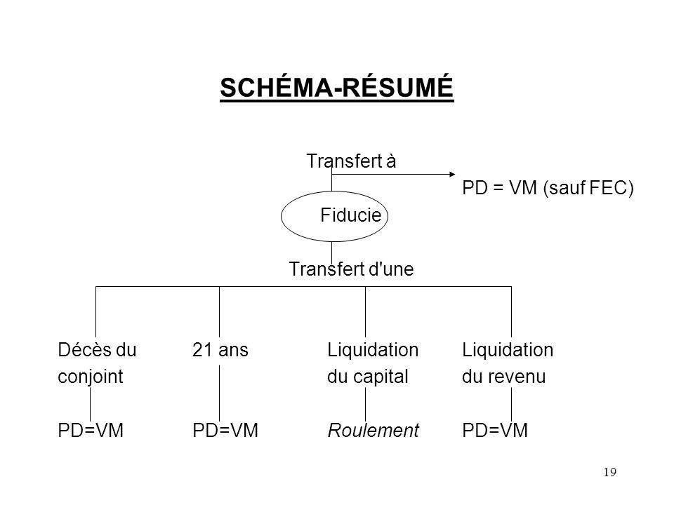 SCHÉMA-RÉSUMÉ Transfert à PD = VM (sauf FEC) Fiducie Transfert d une