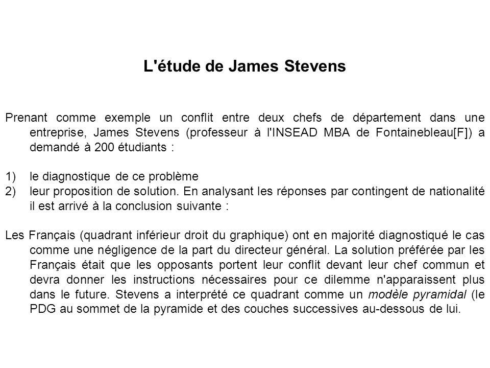 L étude de James Stevens