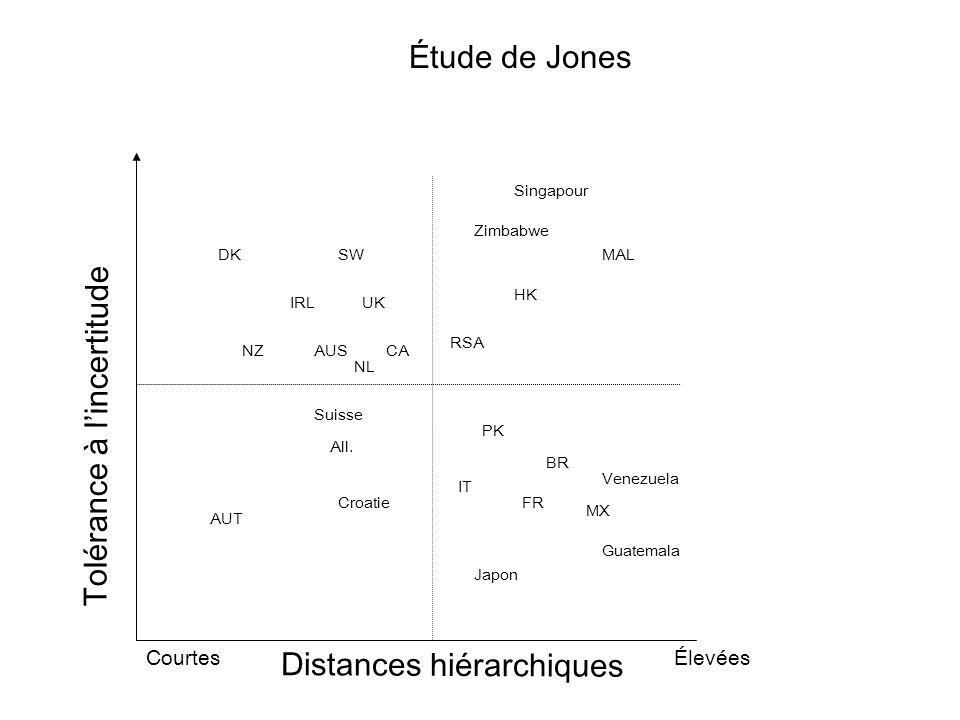 Distances hiérarchiques