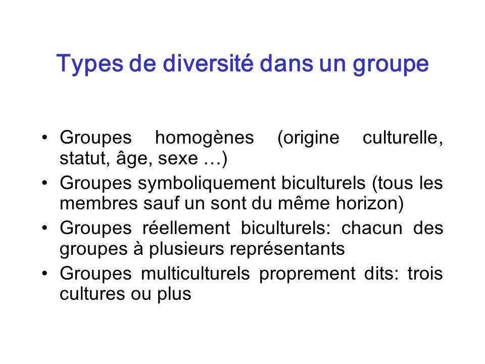 Types de diversité dans un groupe