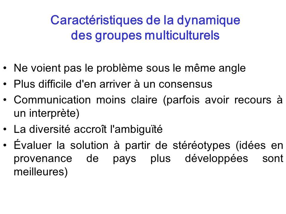 Caractéristiques de la dynamique des groupes multiculturels