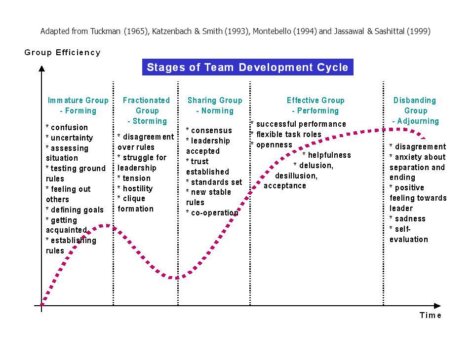 Adapted from Tuckman (1965), Katzenbach & Smith (1993), Montebello (1994) and Jassawal & Sashittal (1999)