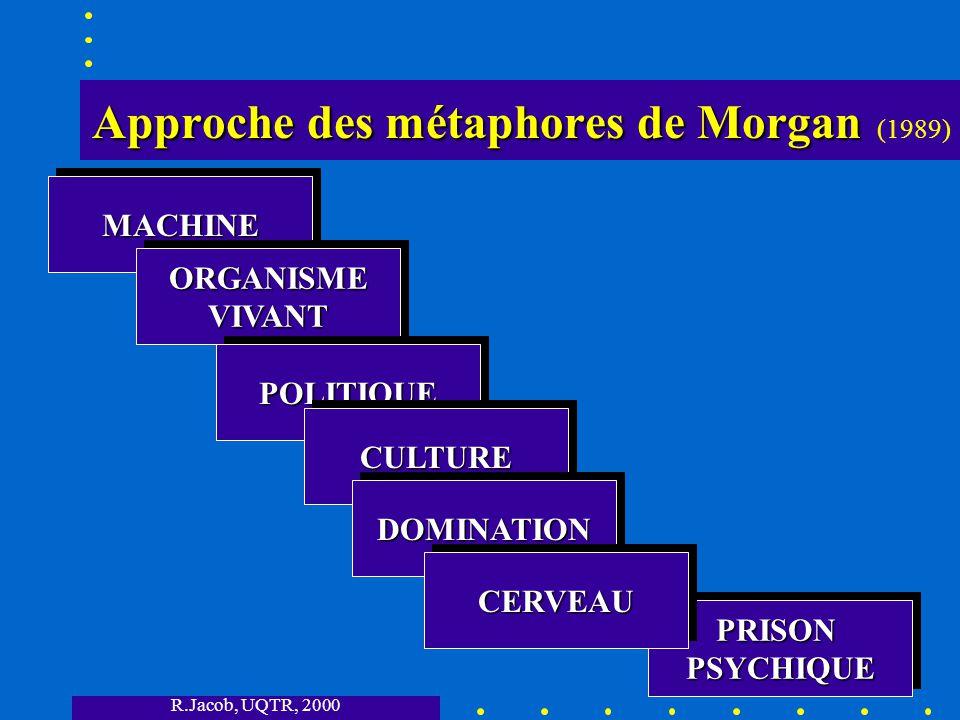 Approche des métaphores de Morgan (1989)