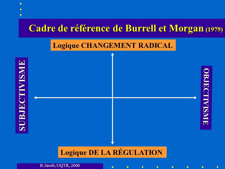 Cadre de référence de Burrell et Morgan (1979)