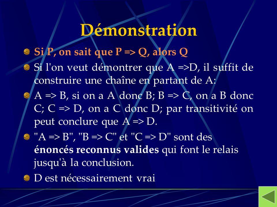 Démonstration Si P, on sait que P => Q, alors Q