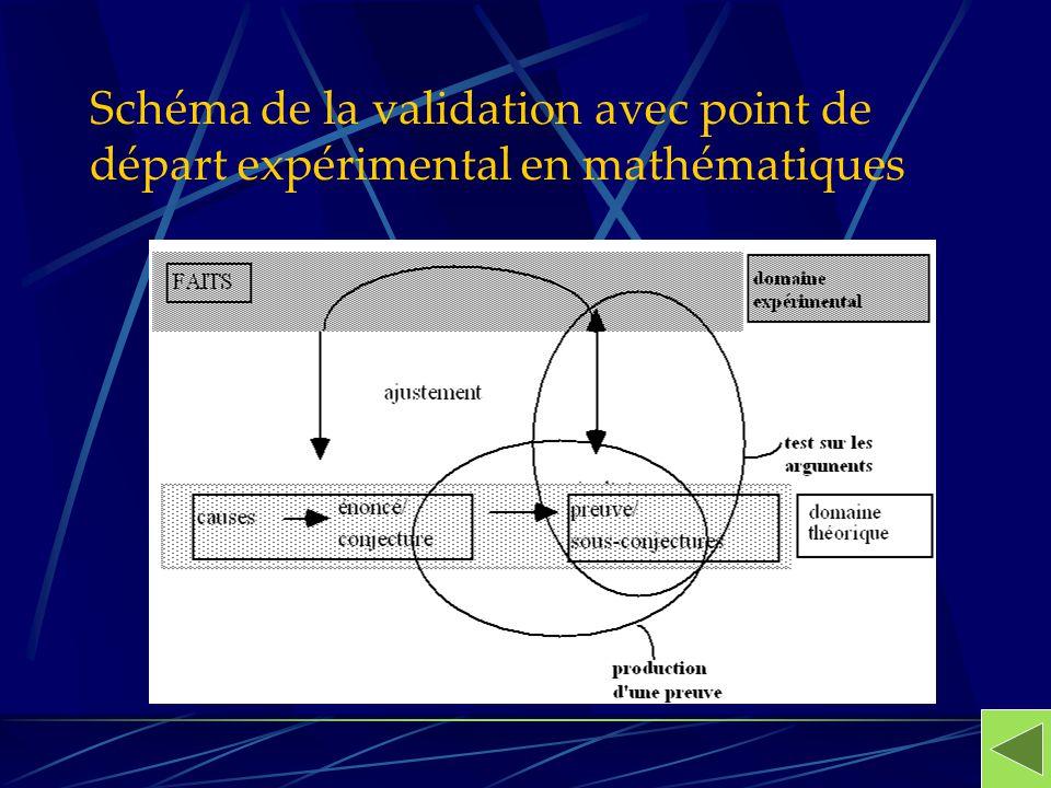 Schéma de la validation avec point de départ expérimental en mathématiques