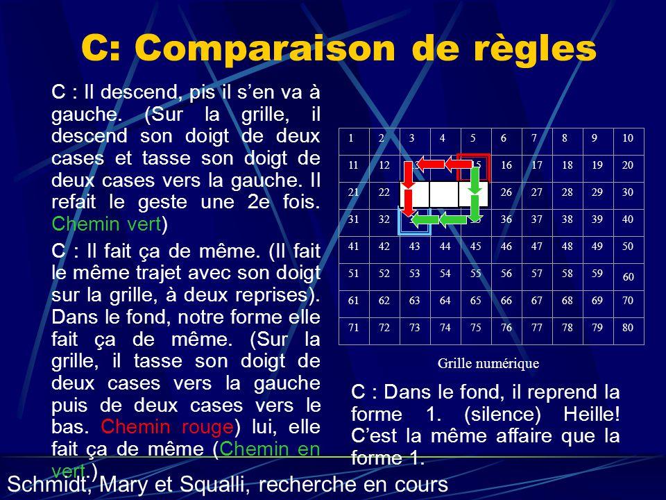 C: Comparaison de règles