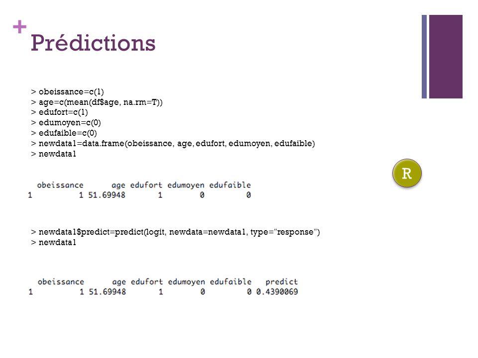 Prédictions R > obeissance=c(1) > age=c(mean(df$age, na.rm=T))