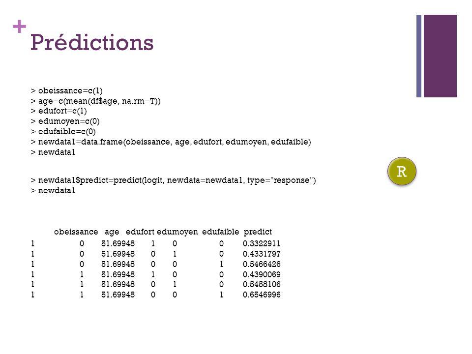 Prédictions R obeissance age edufort edumoyen edufaible predict