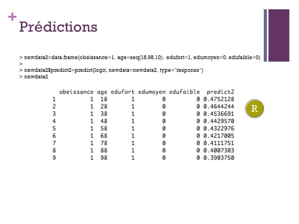 Prédictions > newdata2=data.frame(obeissance=1, age=seq(18,98,10), edufort=1, edumoyen=0, edufaible=0)