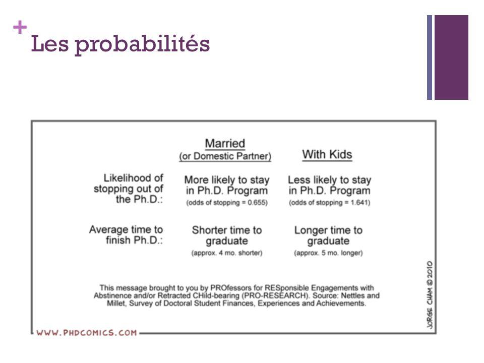Les probabilités