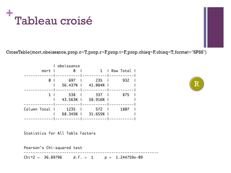 Tableau croisé CrossTable(mort,obeissance, prop.c=T, prop.r=F, prop.t=F, prop.chisq=F, chisq=T, format= SPSS )