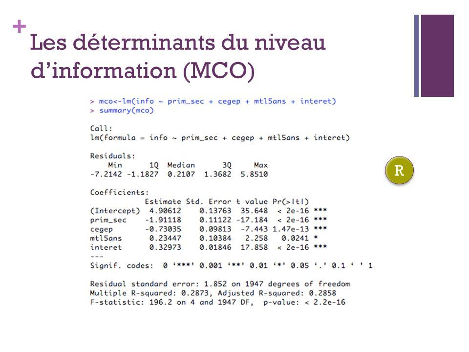 Les déterminants du niveau d'information (MCO)