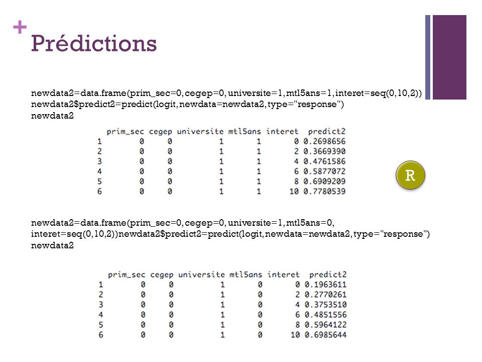 Prédictions newdata2=data.frame(prim_sec=0, cegep=0, universite=1, mtl5ans=1, interet=seq(0,10,2))