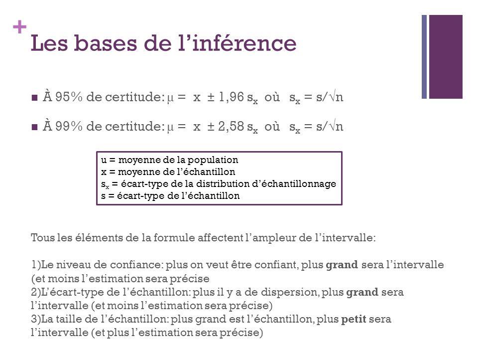 Les bases de l'inférence