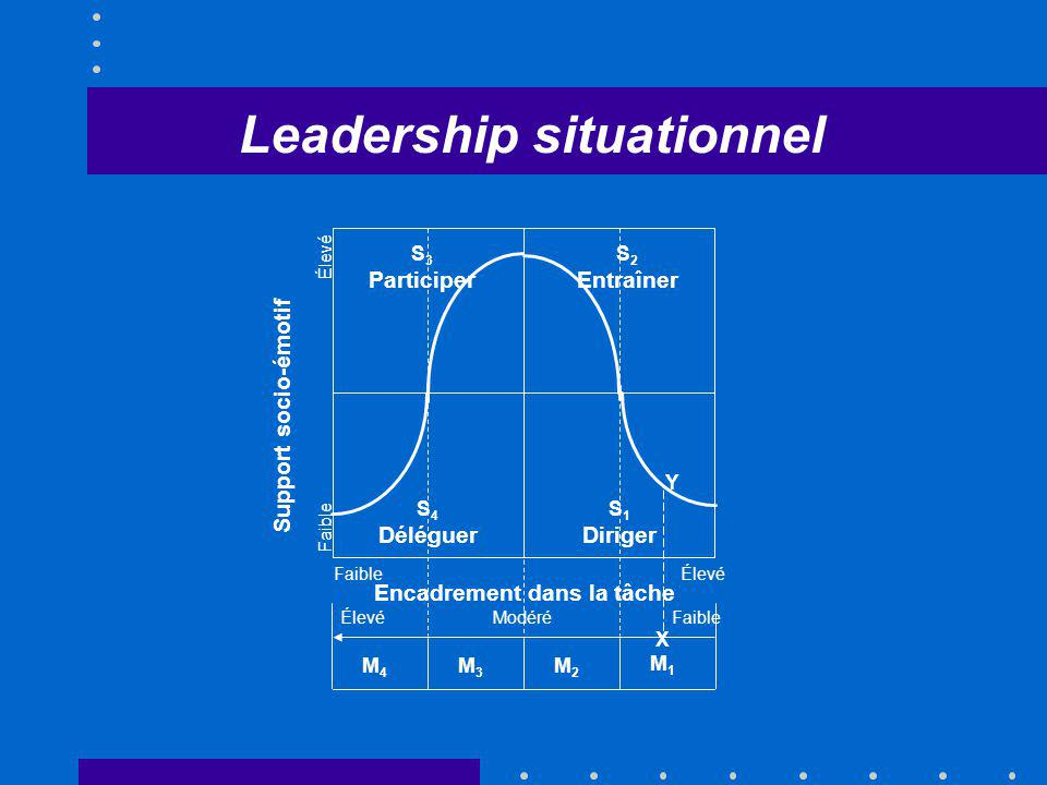 Leadership situationnel Encadrement dans la tâche
