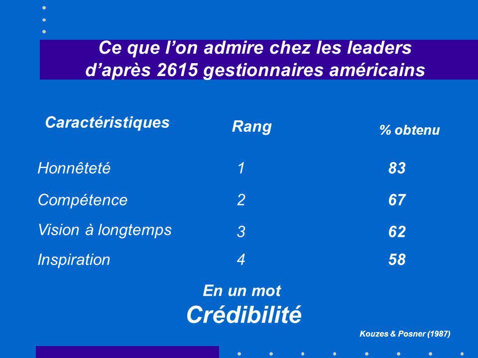Crédibilité Ce que l'on admire chez les leaders