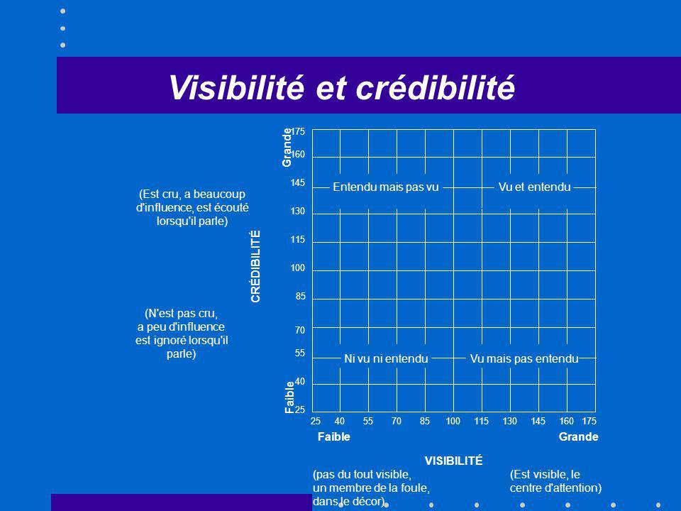 Visibilité et crédibilité