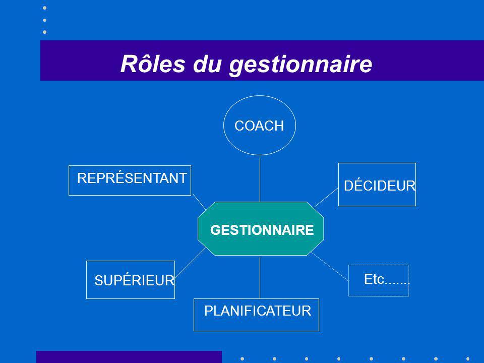 Rôles du gestionnaire COACH REPRÉSENTANT DÉCIDEUR GESTIONNAIRE