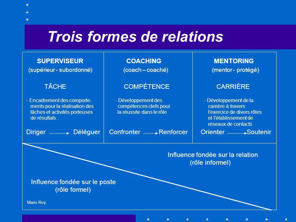 Trois formes de relations