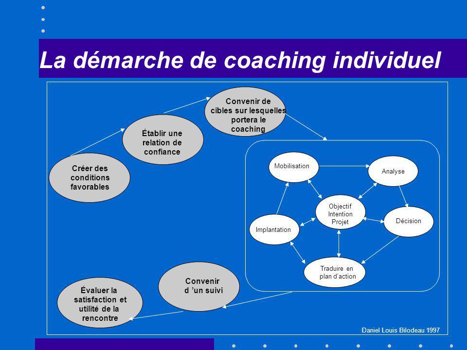 La démarche de coaching individuel