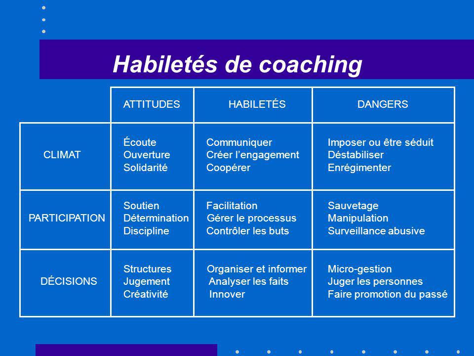 Habiletés de coaching ATTITUDES HABILETÉS DANGERS