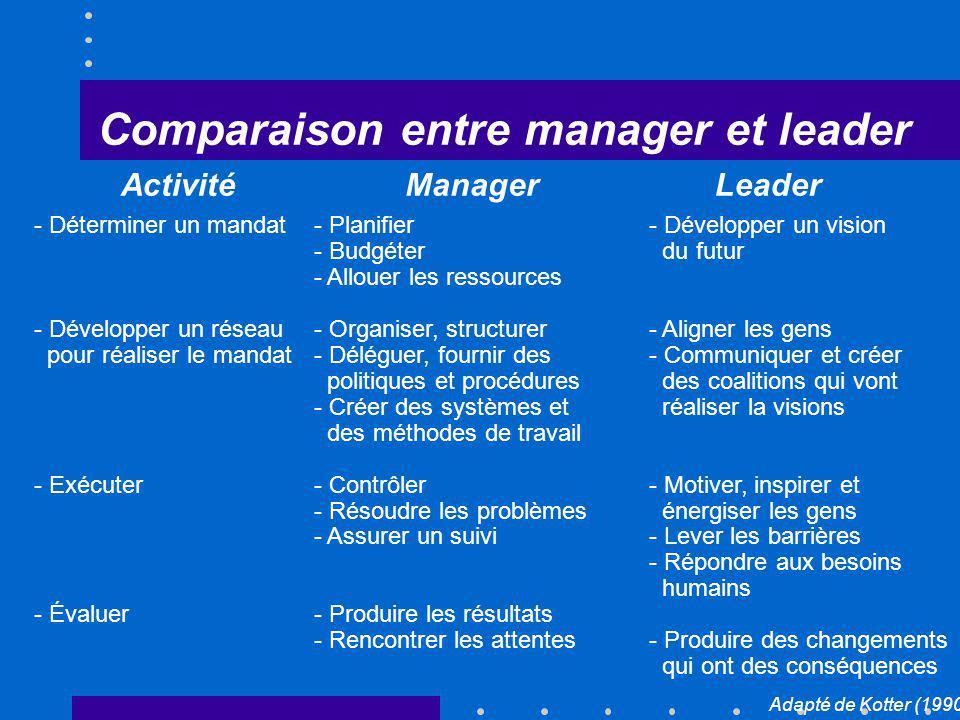Comparaison entre manager et leader