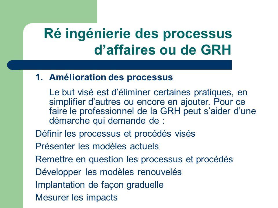 Ré ingénierie des processus d'affaires ou de GRH