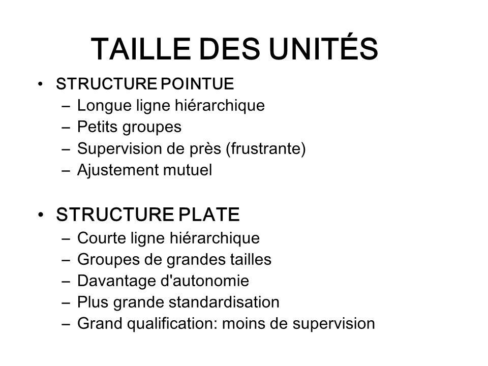 TAILLE DES UNITÉS STRUCTURE PLATE STRUCTURE POINTUE
