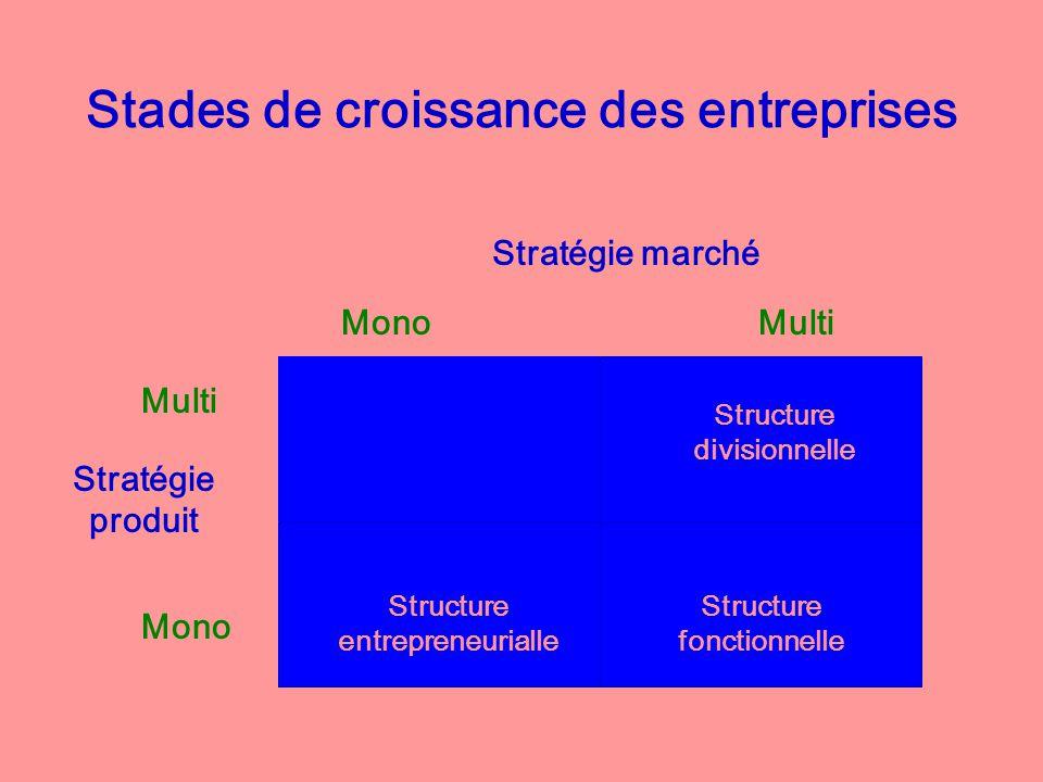 Stades de croissance des entreprises