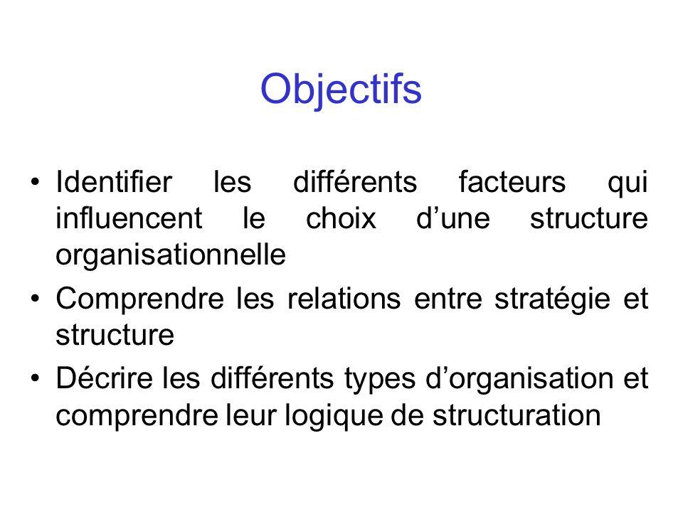 Objectifs Identifier les différents facteurs qui influencent le choix d'une structure organisationnelle.