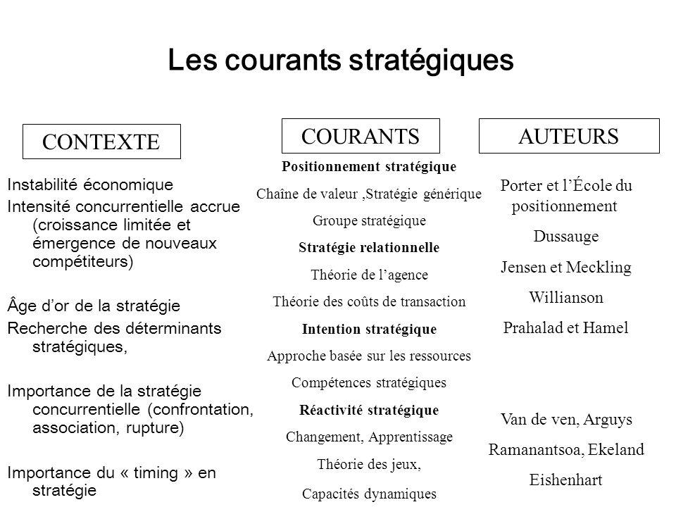Les courants stratégiques