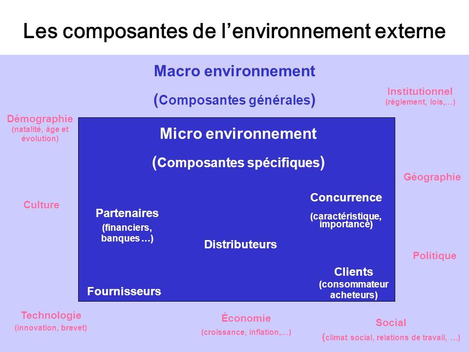 Les composantes de l'environnement externe