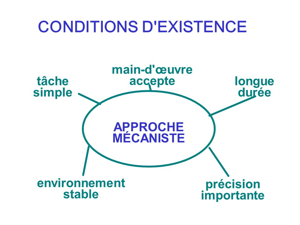 CONDITIONS D EXISTENCE