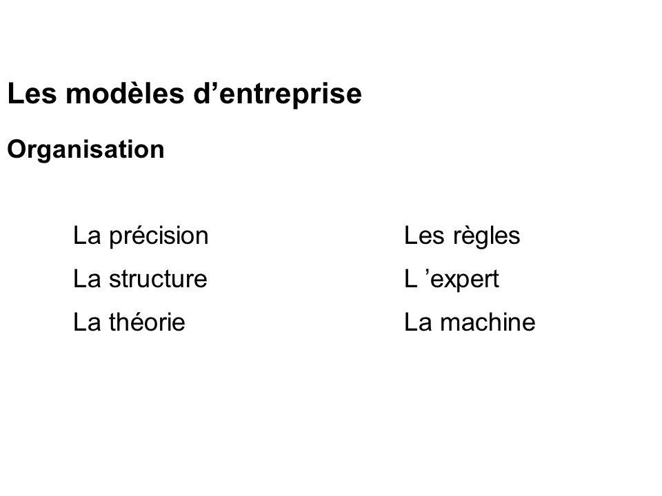 Les modèles d'entreprise