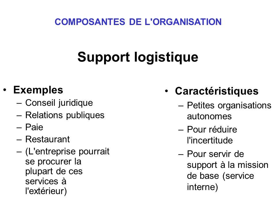 COMPOSANTES DE L ORGANISATION