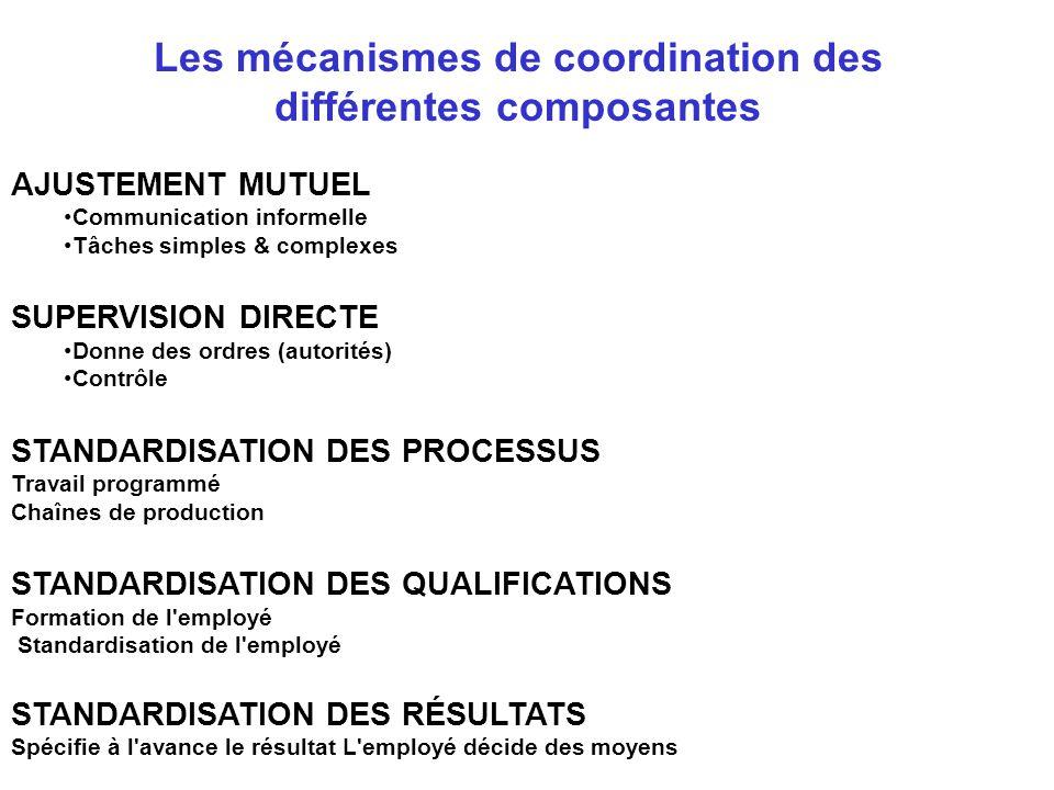 Les mécanismes de coordination des différentes composantes